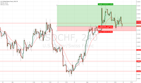 USDCHF: 4HR Pin Bar Rejection