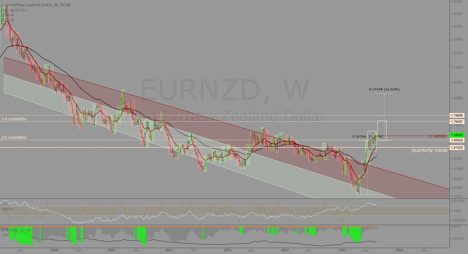 EURNZD: Massive uptrend in place