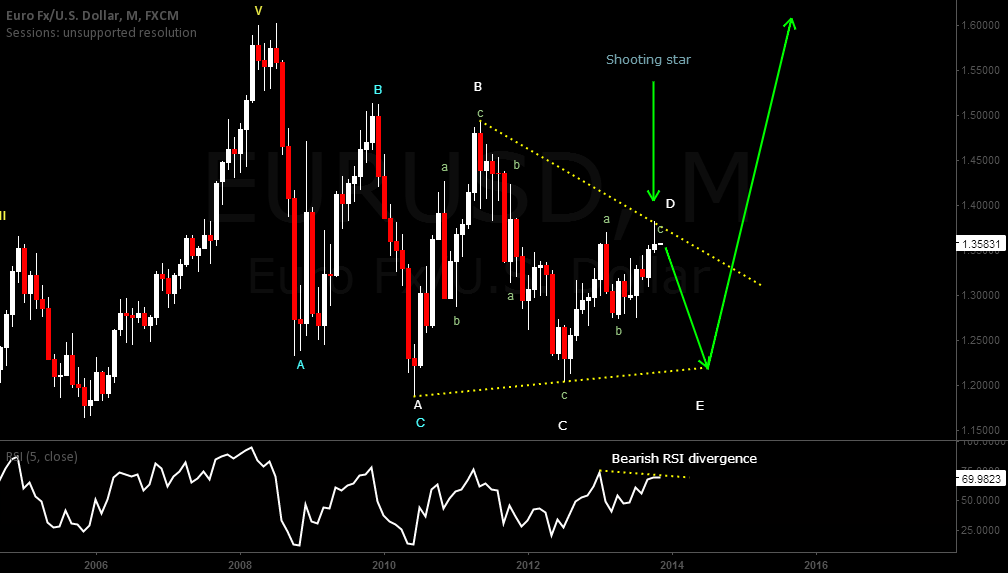 Bearish leg in a bullish triangle