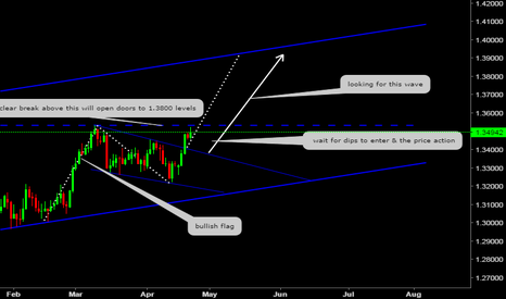 USDCAD: weekly outlook (DXY host USD/CAD)