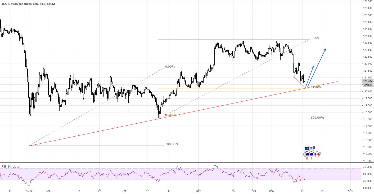 USDJPY - Bounce on the Trendline