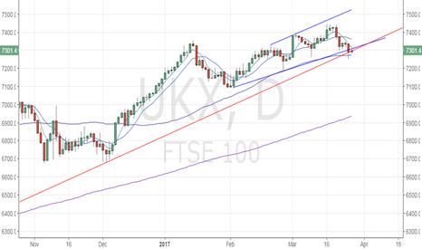 UKX: FTSE100 - Daily close below 50-DMA would be bearish