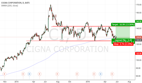 CI: #CI Consolidation + support = signal to go long