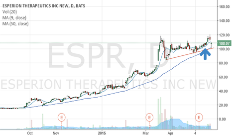 ESPR: Last time we touched the 50 DMA was October 2014