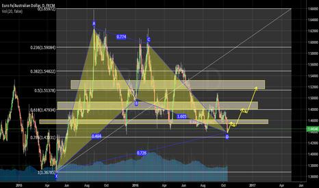 EURAUD: EURAUD 1D Chart, bullish armonich pattern