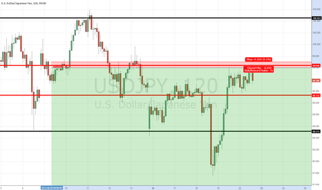 USDJPY: Usd-jpy Short like a  mad