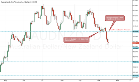AUDNZD: Aud/Nzd Analysis