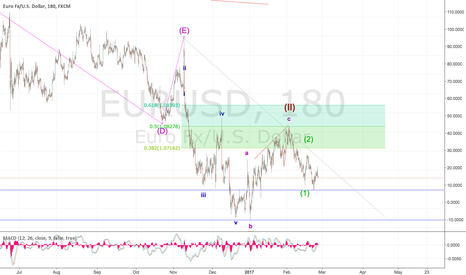 EURUSD: Alternate count to EUR Bull!