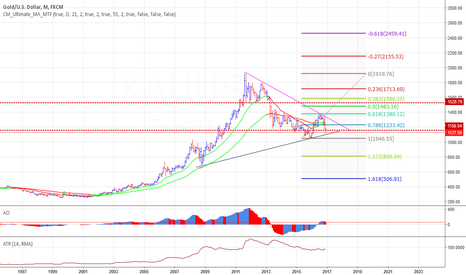 XAUUSD: Gold 800 on the cards ?