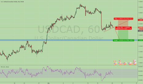 USDCAD: USDCAD watch for trend line
