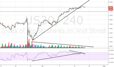 US30: Dow30 – Low volumes, possible RSI divergence