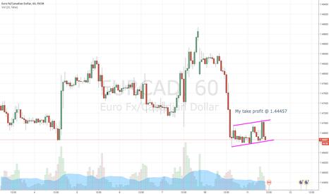 EURCAD: EUR/CAD Short Idea