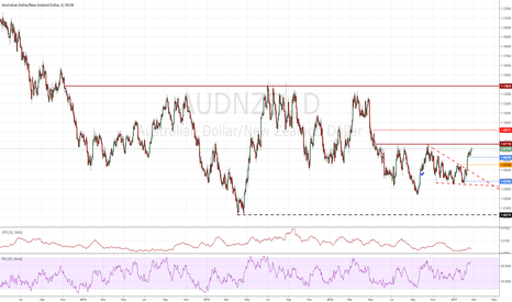 AUDNZD: Micro & Macro :AUDNZD foreshadows ultimate trend reversal