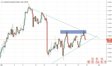 USDCAD: USDCAD triangle pattern forming