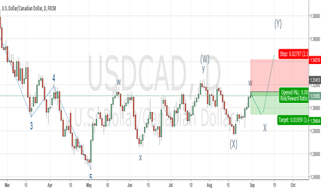 USDCAD: USD/CAD Elliot Wave