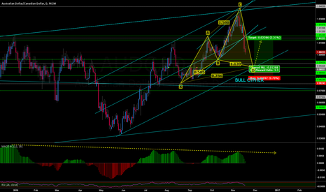 AUDCAD: AUDCAD BULL CYPHER POSSIBLE???