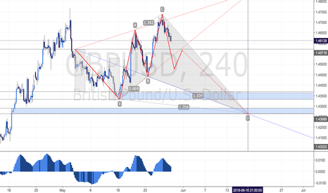 GBPUSD: GBPUSD - A BEARISH WOLFEWAVE PATTERN IS FORMING ON H4