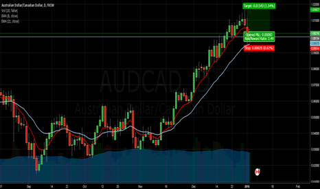 AUDCAD: AUDCAD Long - Daily Chart
