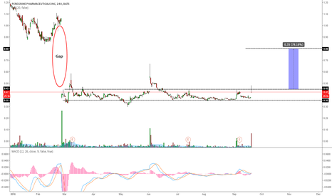 PPHM: PPHM: PAY ATTENTION TO THIS LEVEL JUST IN CASE OF BREAKOUT