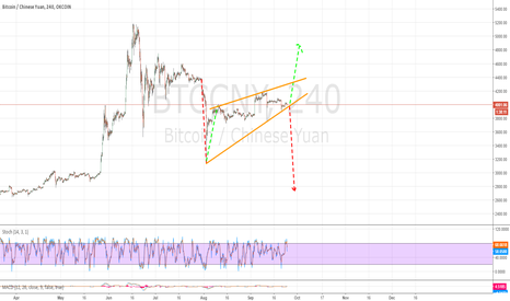 BTCCNY: Watching this closely $BTC