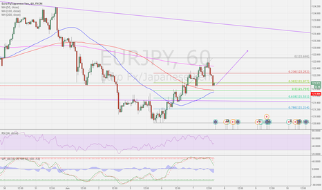 EURJPY: EURJPY Long after priceaction