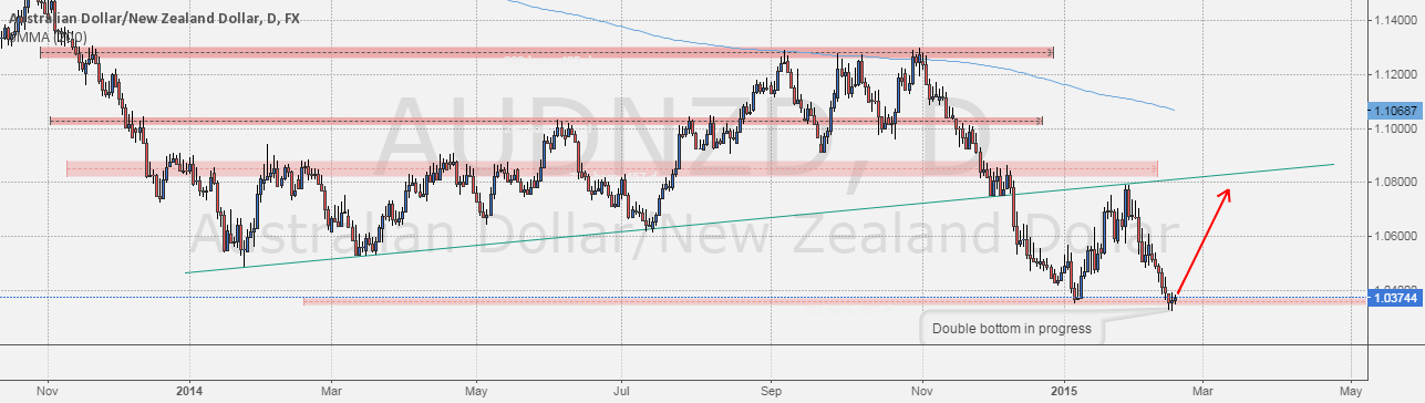 Level To Watch: #AUDNZD double bottom in progress