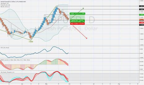GBPUSD: GBPUSD waiting on reversal