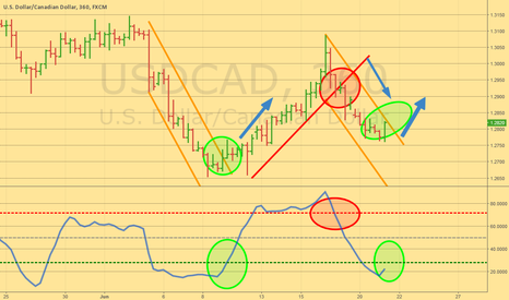 USDCAD: Long the break!