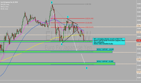EURJPY: EURJPY SHORT - ABCD formation