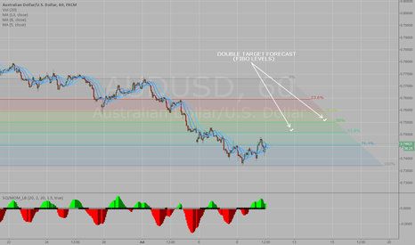 AUDUSD: AUD/USD GOLD correlation (STRONG SUPPORT AREA)