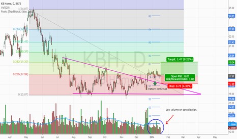 KBH: Descending triangle reversal pattern has been confirmed!