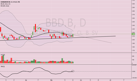 BBD.B: Swing Trade on Bombardier $BBD.B