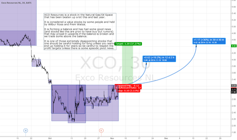 XCO: LONG XCO IF WE BREAK THE BALANCE