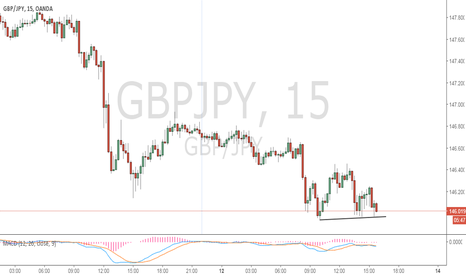 GBPJPY: Price action about to fall