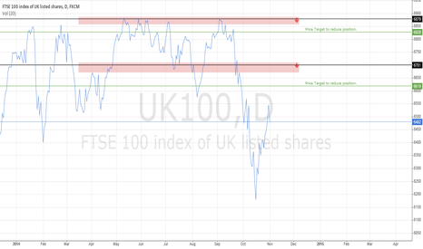 UK100: FTSE 100 Daily Resistance Areas
