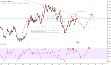 XAUUSD: Still in a bearish trend