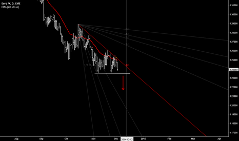 E6Z2014: EURO FX moving lower to 1.20