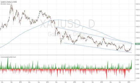 XAUUSD: Longest Series of Gold Daily Gains Since July 2011