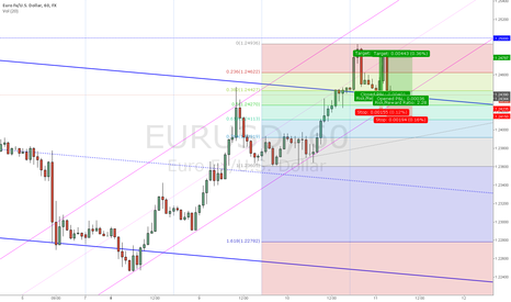 EURUSD: EURUSD: Short-Term LONG