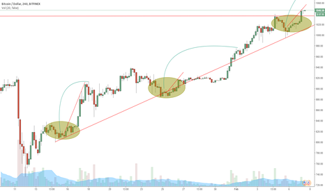 BTCUSD: Testing ATH by the end of the week?