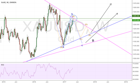 XAUUSD: GOLD; wait for rejection at weekly TL