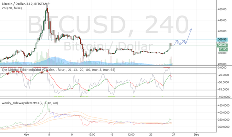 BTCUSD: Lots of structure around 370 to get through before we go up