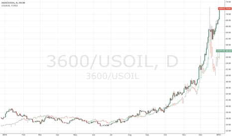3600/USOIL: Is oil price indeed static when measured in Ruble?
