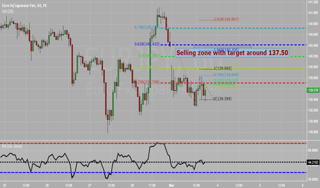 EURJPY: short term bullish targeting 140.20-40