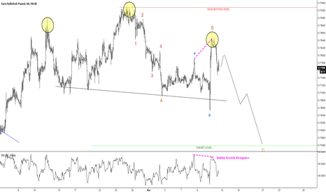 EURGBP: 3 reasons to sell