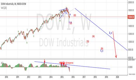 DOWI: Dow Finally Beginning Multi-Year Bear Market.