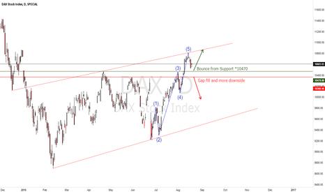 DAX: DAX Stock Index