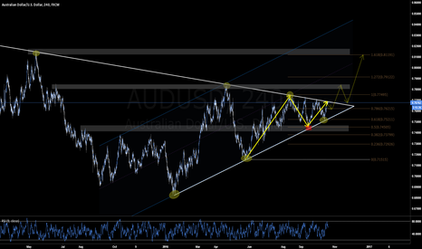 AUDUSD: AUDUSD Buy if trendline break