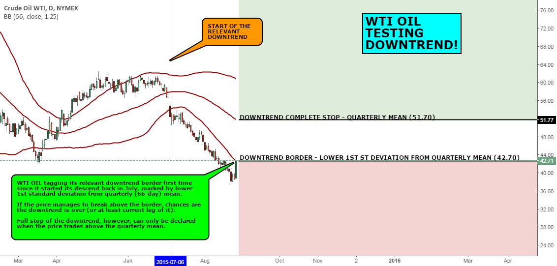 MACRO VIEW: WTI OIL IS TESTING ITS DOWNTREND!