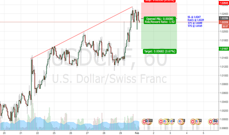 USDCHF: USDCHF H1 short set up